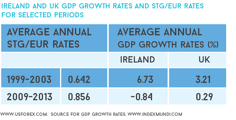 Ireland and UK GDP growth rates